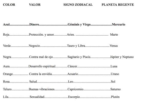 tintas esotéricas: Planetas, colores, signos zodiacales y valores.